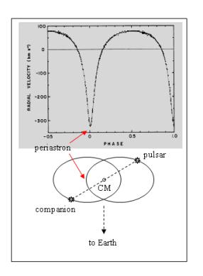 Grav Wave Fig. 1